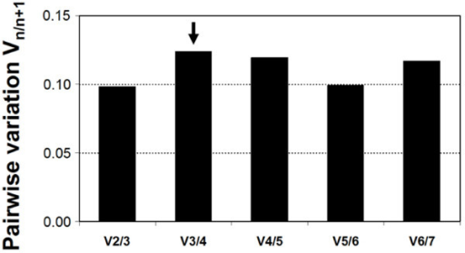 Pairwise variation (Vn/n+1) analysis between normalization factors (NFn/NFn+1) to determine the optimal number of reference genes required for normalization.
