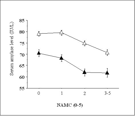 Serum amylase levels according to the number of ATP-III-MetS components (NAMC). The numbers of nonsmokers with NAMCs of 0, 1, 2 and 3-5 are 472, 580, 438 and 306, respectively. The numbers of smokers with NAMCs of 0, 1, 2 and 3-5 are 169, 184, 144 and 132, respectively. The serum amylase level decreased significantly with increasing NAMC in both nonsmokers and smokers (both P < 0.0001, ANOVA), and was significantly different between nonsmokers and smokers (P < 0.0001, ANOVA). White triangles = nonsmokers, black triangles = smokers. Values are means ± SE.