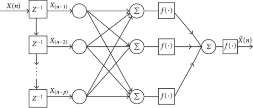 A P-th order multi-layer perceptron network.