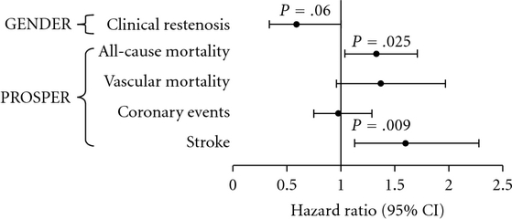 Marburg I hazard ratios for vascular endpoints in GENDER and PROSPER. The Marburg I (G534E) polymorphism is associated with an increased risk for stroke and mortality in the PROSPER study, whereas it tends to reduce the risk for clinical restenosis in the GENDER study.