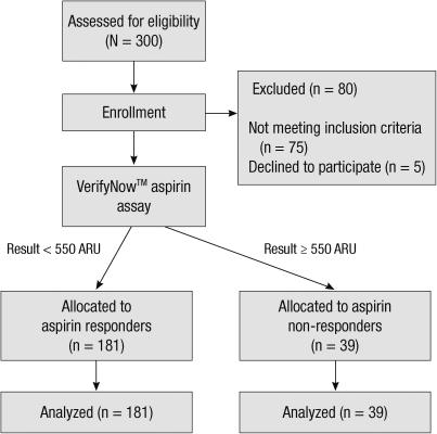 Flow       diagram    ARU  aspirin    reaction    units   Openi