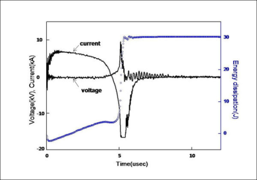 Voltage, current, and energy deposited in the wire during the explosion process.