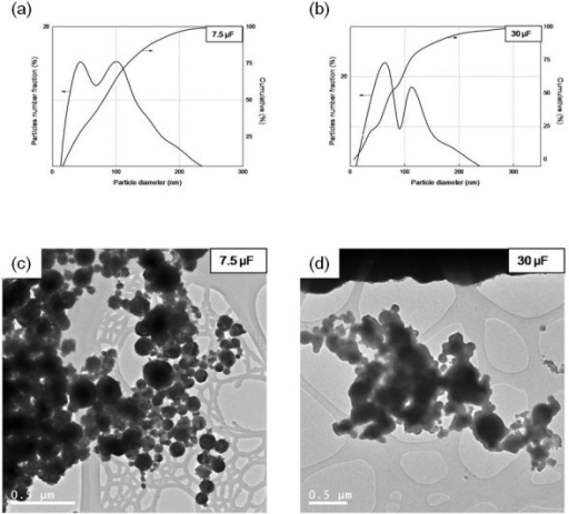 Size distribution and morphology of Ag nanoparticles under different capacitances: 7.5 μF (a, c), 30 μF (b, d).