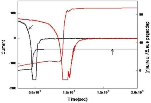 Effect of liquid type on current and deposited energy in the wire. Ethanol (black line), water (red line)