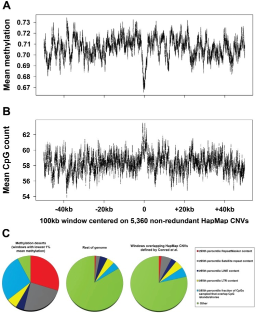"Global assessment of methylation levels and confounders contributing to hypomethylation in common CNV regions.(a) Mean methylation levels and (b) mean CpG density per base within and flanking 5,360 nonredundant HapMap CNVs. To directly assess the relationship between DNA methylation and structural variation, we used published 15× bisulfite sequencing data [10] to calculate mean methylation per base both within and flanking a high-quality set of HapMap CNVs [7]. We first merged 8,599 CNVs defined by Conrad into 6,142 nonredundant regions, and then removed those <20 kb in size to form a filtered set of 5,360 nonredundant regions (mean size, 3,789 bp). A 100 kb window was then centered on the midpoint of each CNV, and mean methylation levels and CpG count per base in these 100 kb windows were calculated using 15× sperm bisulfite sequencing data [10]. Each plot shows a 100 bp moving average. Although a small decrease in methylation level is evident within CNVs compared to flanking regions, overall mean methylation levels within CNV regions (69%) are very similar to the genome average (70%). Furthermore this dip in methylation corresponds precisely with an increase in CpG density and an enrichment for CGIs within CNVs. As most CGIs are unmethylated in sperm [10], [17], this fact likely accounts for the small overall reduction in methylation levels associated with CNVs. (c) Regions classified as ""methylation deserts"" by Li et al. represent an extremely nonrandom subset of the genome that is highly enriched for common repeats and preferential mapping of bisulfite reads to CpG islands. We classified all 100 kb windows defined by Li et al. based on their content of common repeats and fraction of CpGs assayed that map within ±2 kb of CGIs. One hundred and eighty-three of the 285 (64%) windows that were classified as ""methylation deserts"" by Li et al. are >95th percentile based on satellite, LINE, or LTR content and/or the 99th percentile based on total repeat content. A further 80 windows (28%) are >95th percentile based on the fraction of CpGs assayed within them that map to CGIs or shores. Overall, only 22 of 285 (8%) windows defined by Li et al. as ""methylation deserts"" do not show extremes of repeat content or highly biased sampling of CpG islands. In contrast, in the rest of the genome, 84% of windows do not overlap any of these categories. Furthermore, windows that overlap a high-quality dataset of HapMap CNVs [7] show a repeat content and proportion of reads mapping to CGIs similar to the genome average. Thus, the set of regions defined as ""methylation deserts"" by Li et al. represent an extreme fraction of the genome that is likely to be highly enriched for unusual epigenetic and structural features."