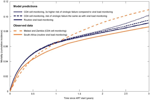 Comparison of all-cause mortality based on model predictions and observed data.Orange lines show Kaplan-Meier estimates from ART programmes in South Africa, Malawi and Zambia [12] and blue lines the model predictions. Solid lines represent routine viral load monitoring (South Africa) and broken lines CD4 cell monitoring (Malawi, Zambia).