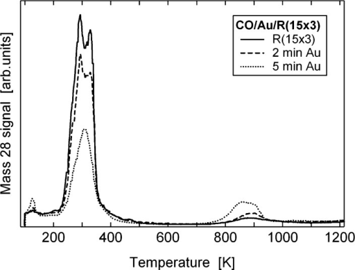 TPD spectraof Au/R(15 × 3)C/W(110) after exposure to 10 langmuirsof CO. A deposition time of 1 min corresponds to a coverage of 0.1–0.2ML.