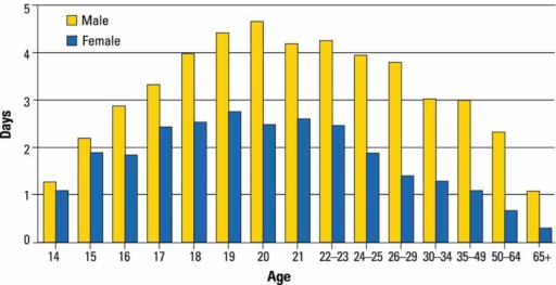 Number of days in the past 30 days on which drinkers consumed five or more drinks, by age and gender.SOURCE: SAMHSA, National Survey on Drug Use and Health, 2007.