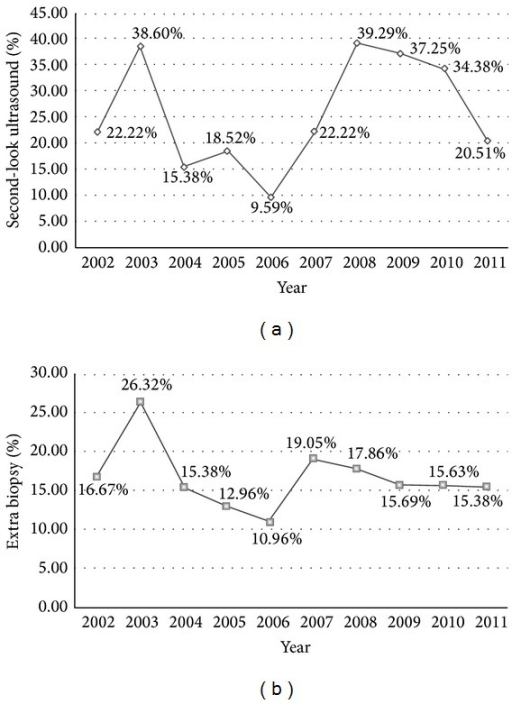 (a) Percentage of second-look ultrasound examination referrals in Group B, per year, throughout the reference period. (b) Percentage of additional biopsy referrals in Group B, per year, throughout the reference period.