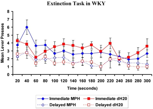WKY rats: Mean (±SEM) number of presses on the immediate (closed) and delayed (open) levers in consecutive 20 s intervals for rats previously exposed to 4 weeks of oral methylphenidate (MPH, 2 × 2 mg/kg/day; blue diamond; n = 11) or distilled water (dH2O; red squares; n = 12), during the extinction task. There was a significant lever by time by treatment interaction, p = 0.039. The extinction task was conducted 48 h following the final DRT test.