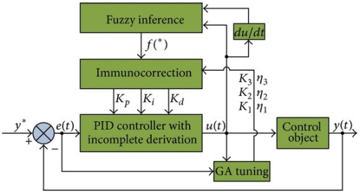 The framework of GA-fuzzy-immune PID position controller with incomplete derivation.