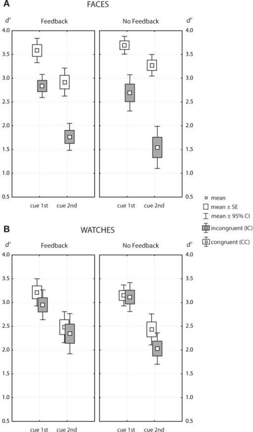 Box-Whisker plots of the same/different matching accuracy measured in d′, for faces (A) and watches (B). Data for congruent contexts are indicated by open symbols, symbols filled with gray indicate data for incongruent contexts.