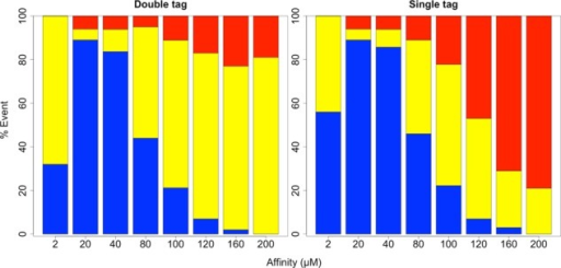 Bar graphs showing the cumulative percentage of successful (blue), partial (yellow), and unsuccessful (red) transport events observed for an mRNA with nine NTRs across different binding affinities between NXF1 and FG Nups. The bar graph on the left corresponds to observations captured by monitoring both the 5′ and 3′ ends, and that on the right corresponds to observations captured by monitoring a single, randomly placed probe.