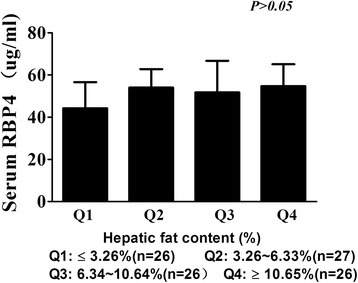 The association between serum RBP4 level and the quartiles of hepatic fat content. When hepatic fat content increased by quartile order, serum RBP4 level was 43.23 ± 1.19, 54.00 ± 8.74, 51.75 ± 1.52, 54.68 ± 8.86 μg/ml respectively. Serum RBP4 is not proportionally increased with hepatic fat content (p = 0.298).