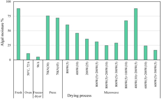Effects of different drying technologies on the moisture content of S. muticum (Sm). Parenthesis are used to indicate minutes of condition treatment.