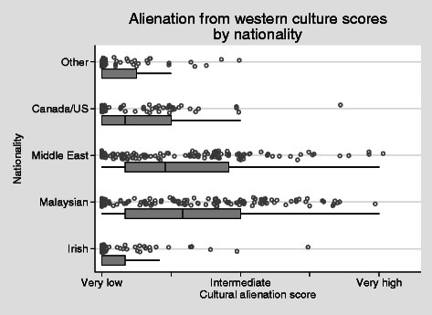 Alienation from western culture scores by nationality H = 0.48, alpha = 0.82
