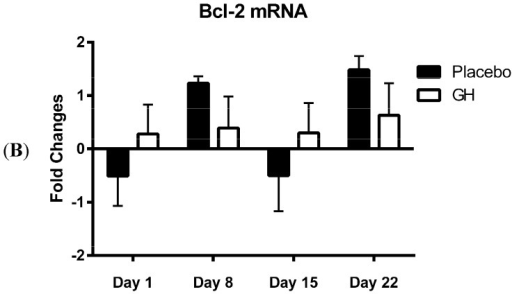 (A) Changes from baseline measurements in the expression of Bak mRNA levels from PBMCs in rhGH treated compared to placebo treated samples; (B) Changes from baseline measurements in the expression of Bcl-2 mRNA levels from PBMCs in rhGH treated compared to placebo treated samples.