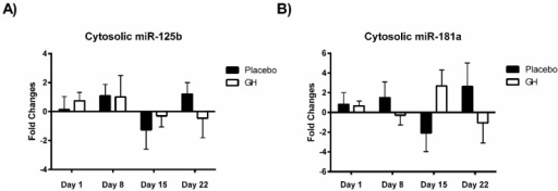 (A) Changes from baseline measurements in the expression of miR-125b miRNA levels from the cytosol of PBMCs in rhGH treated compared to placebo treated samples; (B) Changes from baseline measurements in the expression of miR-181a miRNA levels from the cytosol of PBMCs in rhGH treated compared to placebo treated samples; (C) Changes from baseline measurements in the expression of miR-125b miRNA levels from isolated PBMC mitochondria in rhGH treated compared to placebo treated samples; (D) Changes from baseline measurements in the expression of miR-181a miRNA levels from isolated PBMC mitochondria in rhGH treated compared to placebo treated samples. (*p < 0.05 compared to placebo).