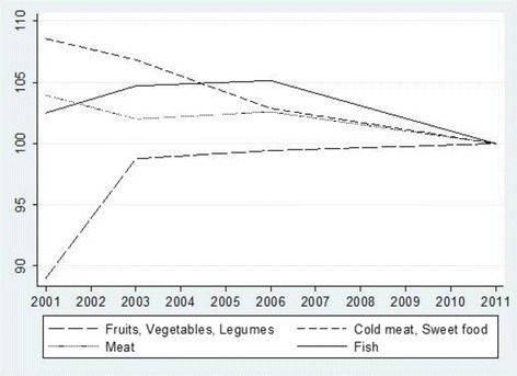 Average relative price aof selected food categories, 2001-2011 (Base year 2011=100). aAverage relative price corresponds to the specific price by class or subclass of food category relative to the general price index for that year. Source: price indices were obtained from the Spanish National Statistical Office