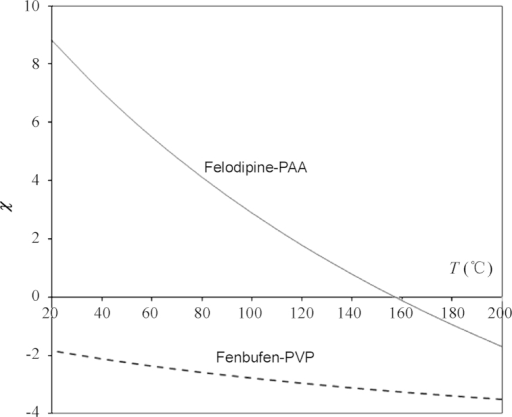 The predicted χ–T relationship (Eq. (4)) for the felodipine/poly(acrylic acid) and fenbufen–poly(vinyl pyrrolidone) drug polymer systems. The original melting point depression data used in the calculation are taken from Refs. 14 and 33.