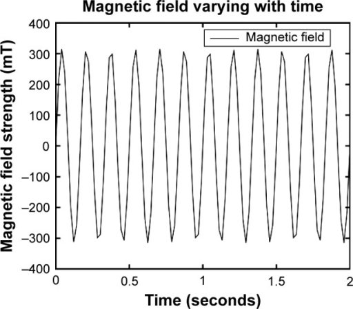 Gyromagnetic field strength distribution varying with time using a CKJ-II (QLX-II) Gyromagnetic Therapy Machine.Notes: Gyromagnetic field strength varied with time in the target area and obeyed the distribution regularity of a sine curve. The rotating frequency of the gyromagnetic field was 6 Hz, the maximum field strength was 300 mT, and the magnetic flux density was 8.3 mT/Hz2.