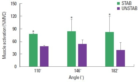 Comparison of the multifidus muscle activity at 110°, 146°, and 182° during isometric lumbar extension strength testing with the pelvis stabilized (STAB) and unstabilized (UNSTAB) conditions. Values are presented as mean±standard deviation. *P<0.05 vs. UNSTAB. MVC, maximal voluntary contraction.