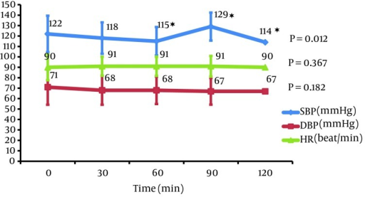 Hemodynamic Parameters Fluctuation in Different Study Time Intervals