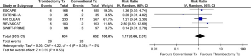 Association of mechanical thrombectomy (vs. best medical therapy) with the likelihood of symptomatic intracranial hemorrhage (sICH) across different RCTs.