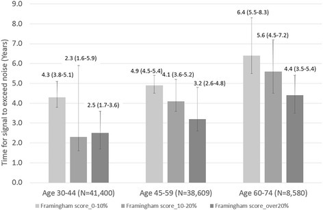 DM screening intervals for HbA1c screening test in the rural cohort by Framingham Risk Score stratification. Description of data: Figure as indicated in title