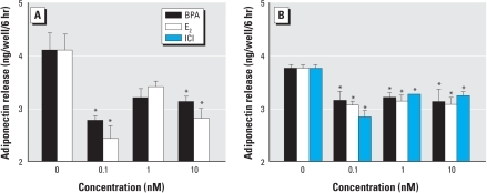 BPA and E2 suppress adiponectin release from mature abdominal SC adipocytes from a non-obese woman (A) and an obese woman (B). (A) Effect of treatment with increasing doses of BPA or E2. (B) Effect of treatment with increasing doses of BPA, E2, and ICI. Each value is the mean ± SE of four determinations. *p < 0.05 compared with control.