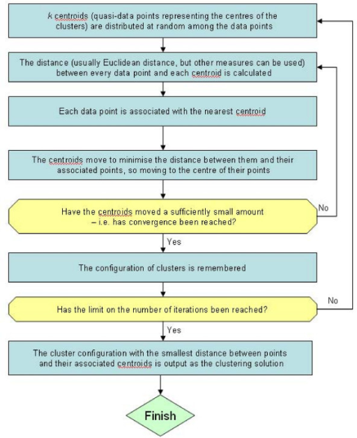 Flowchart Summarising The Method Used By K Means Cluste Open I