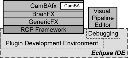 Architecturally, CamBAfx is organized in three layers (Solid boxes): CamBAfx, BrainFX and GenericFX. CamBA is unmodified and completely contained inside a plug-in in the CamBAfx layer. They are all built on top of the Eclipse RCP Framework and developed inside Eclipse Integrated Development Environment's (IDE) Plug-in Development Environment (dashed boxes). CamBAfx extends the Eclipse IDE with a Visual Pipeline Editor to visualize the pipelines during their development and testing.