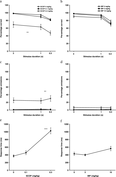 The effects of SCOP (0.1, 0.3 mg/kg, IP) and BIP (3, 10 mg/kg, IP) on performance measures in the attention task. a, b Percentage correct responses. SCOP decreased accuracy independent of stimulus duration at a dose of 0.3 mg/kg. BIP did not have an effect on accuracy. c, d Percentage omissions. SCOP increased response omissions independent of stimulus duration at a dose of 0.3 mg/kg. BIP did not have an effect on response omissions. e, f Response time. SCOP slowed sensorimotor responding at a dose of 0.3 mg/kg. BIP did not have an effect on sensorimotor responding. Data represent mean (+SEM). Asterisks indicate differences from vehicle condition (**P <0.01; ***P <0.001)