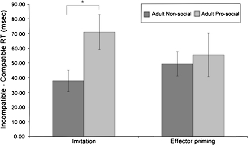 For the Adult Group, there was a significant difference in the magnitude of the Imitation Effect for the Pro-social compared to Non-social Prime Group but no significant difference between the Prime Groups in terms of the Effector Priming Effect