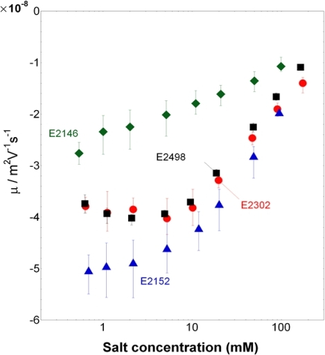 Electrophoretic mobility of the bacteria.Electrophoretic mobility versus KNO3 salt concentration as measured for E2152, E2146, E2302, and E2498 strains (indicated). Solution pH∼6.6.