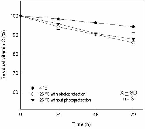 thermal stability of vitamin c in The thermal stability of vitamin c (including l-ascorbic acid [l-aa] and dehydroascorbic acid [dhaa]) in crushed broccoli was evaluated in the temperature range of 30 to 90 degrees c whereas that of ascorbic acid oxidase (aao) was evaluated in the temperature range of 20 to 95 degrees c thermal treatments (for 15 min) of crushed broccoli at 30.
