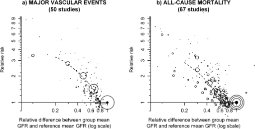 Relationship between eGFR and risk of major vascular events and all-cause mortality.Relative risks are shown on the log scale. The area of each plotting symbol is proportional to the amount of statistical information (i.e. it is inversely proportional to the variance of the floated log odds ratio). The dashed lines represent the best local polynomial regression fits.