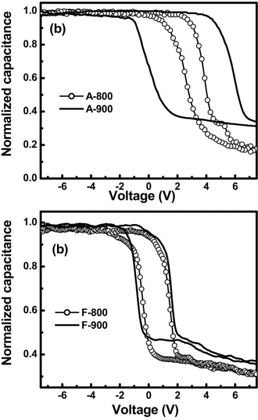 High-frequency (100 kHz) C-V characteristics of MOS capacitor with Ge nanocrystals embedded in high-k (a) Al2O3 and (b) HfO2 matrix.