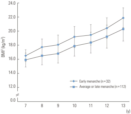 Longitudinal change of body mass index (BMI) according to timing of menarche for 7 years. There was a significant difference of increase rate of BMI between early menarcheal group (age at menarche <12 year) and late menarcheal group (age at menarche ≥12 year or who had yet to experience it) (p for interaction=0.02). All data were expressed as mean±SD.