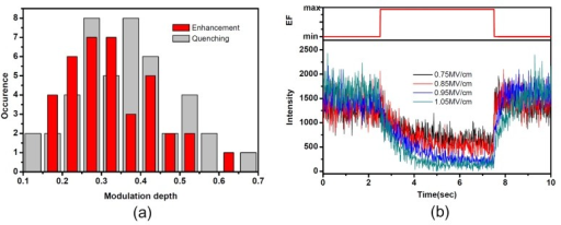 (a) Distribution of EF-induced fluorescence modulation depth M for fluorescence quenching (light gray, 46 molecules) as well as fluorescence enhancement of single SR molecules (red, 38 molecules) in PMMA matrix at 0.75 MV/cm; (b) Typical SMF modulation pattern obtained under different EF.