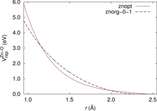The original znorg-0-1 repulsive potential37 (dashed line) and the new optimized repulsivepotential znopt of this work (solid line) as a functionof Zn–O distance r.