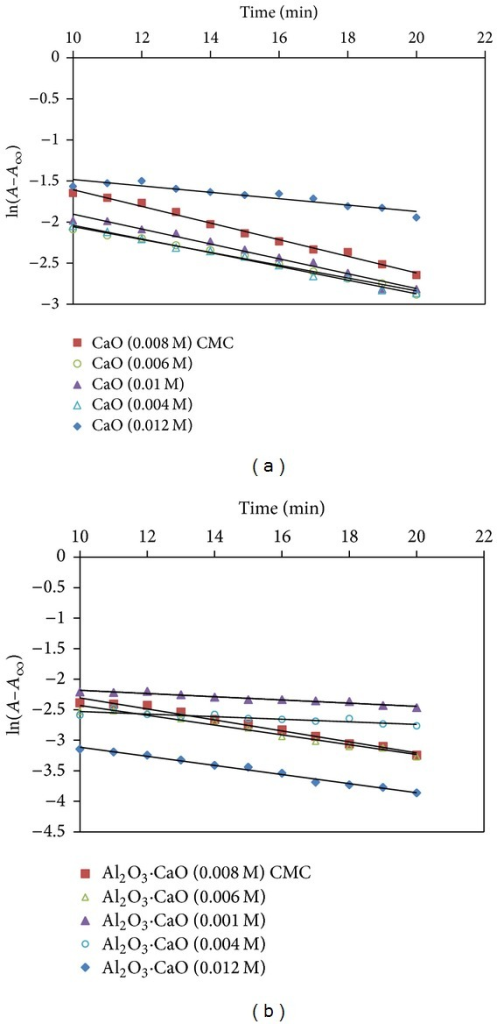 Plot of ln⁡(A–A∞) versus time for the oxidation of 2,4,6-TNP with (a) CaO and (b) Al2O3·CaO nanocatalysts prepared under different concentrations of surfactant.
