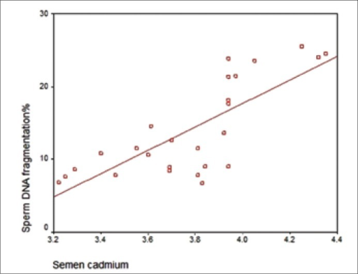 Correlation between semen cadmium level and sperm DNA fragmentation in infertile men.