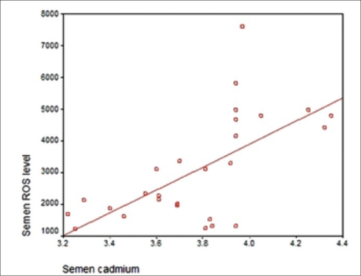 Correlation between semen cadmium level and ROS levels in infertile men.