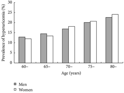 Age and sex-specific prevalence of hyperuricemia.