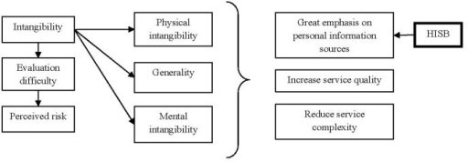 The link between intangibility, perceived risk and consequences