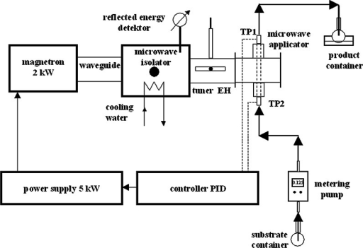 Experimental set-up of the microwave apparatus applied in synthesis of silver nanoparticles