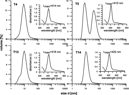 Particle size distributions histograms (by DLS) and UV–Vis spectra of samples produced with 10 mM (T4, T5) and 50 mM (T13, T14) Ag-acetate inlet content