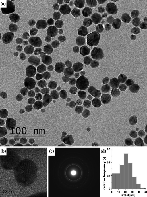 Characteristics of Ag NPs fabricated in continuous flow process (T14): a TEM image, b HRTEM enlargement, c corresponding SAED pattern, d PSD obtained by counting 420 particles