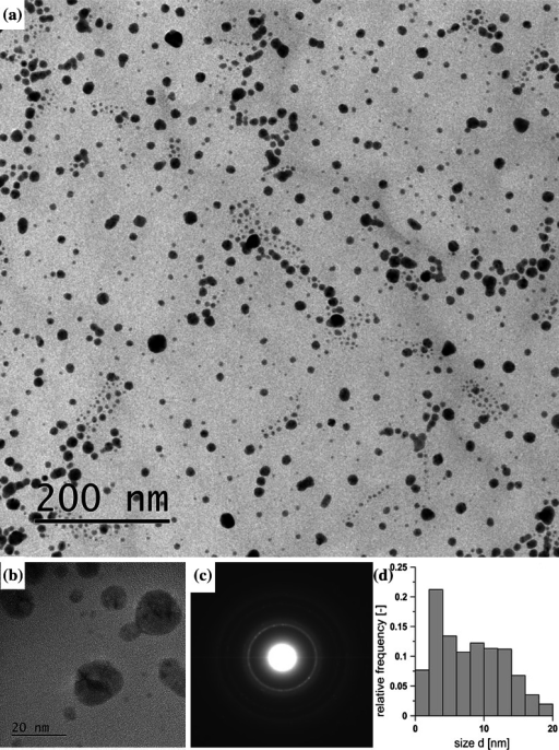 Characteristics of Ag NPs fabricated in continuous flow process (T27): a TEM image, b HRTEM enlargement, c corresponding SAED pattern, d PSD obtained by counting 780 particles